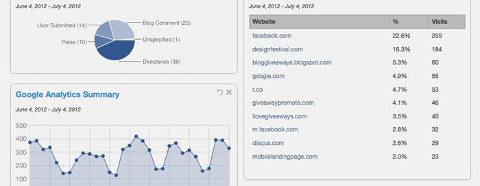 Grow website traffic by Setting Goals