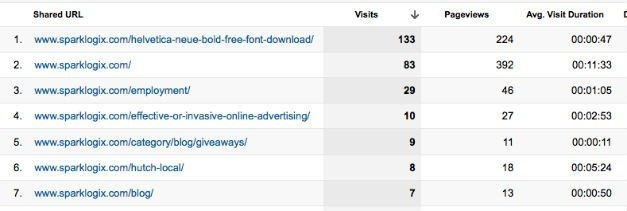 Google Analytics Social Results