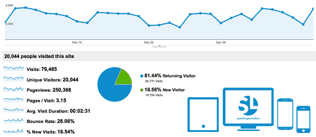 Responsive Design and Analytics