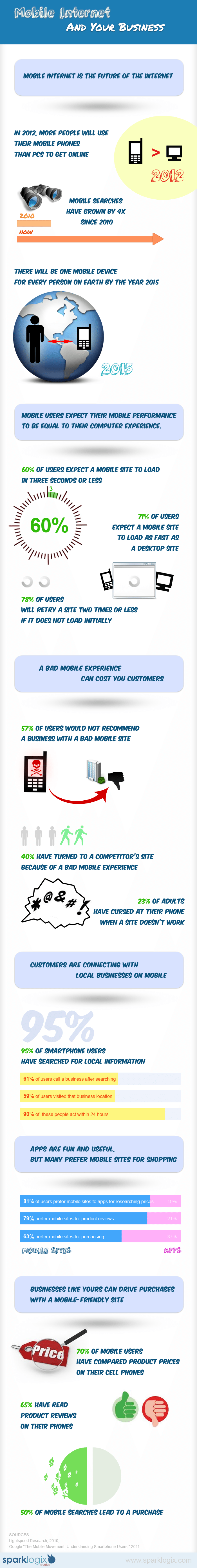 Mobile Internet Infographic