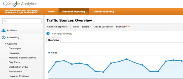 Google Analytics Website Reports