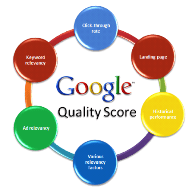 Image result for google quality score