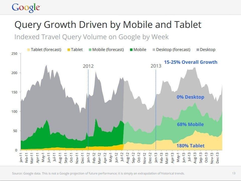 Mobile Groth Prediction