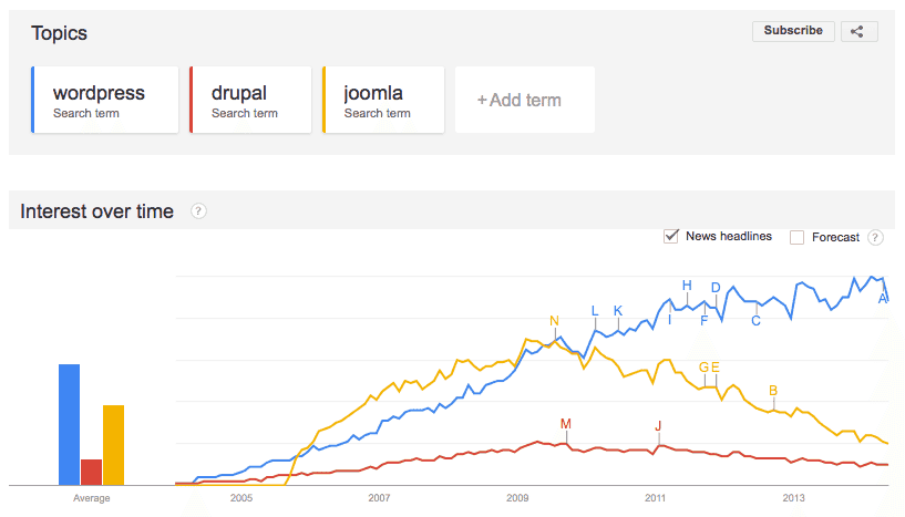 Google Trends: WordPress Drupal and Joomla