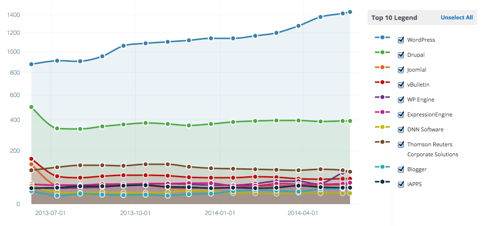 CMS Usage (top 10,000 sites)