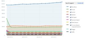 CMS Usage (top million sites)