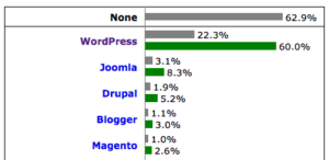 Usage of content management systems for websites