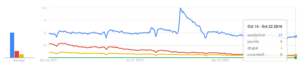 WordPress vs. Drupal vs. Joomla vs Concrete5