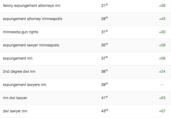 Attorney Office SEO Numbers